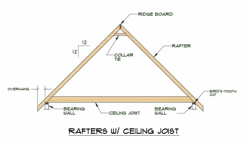 Step 5. Attaching the Cross Rafters - Perfect Pergolas |Spacing Between Rafters